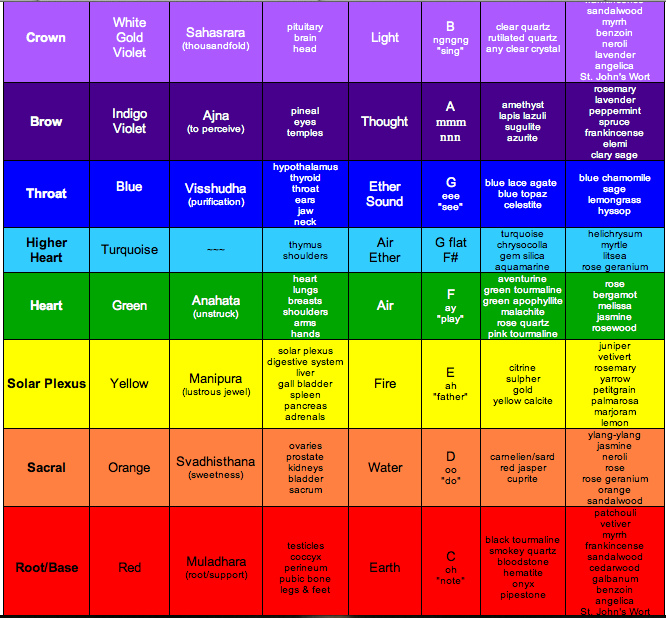 Colors of the Chakra System Updated to add its Endocrine